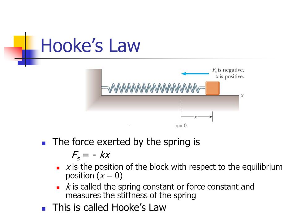 Hooke's Law The force exerted by the spring is Fs = - kx