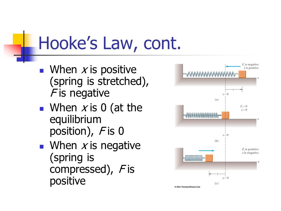 Hooke's Law, cont. When x is positive (spring is stretched), F is negative. When x is 0 (at the equilibrium position), F is 0.