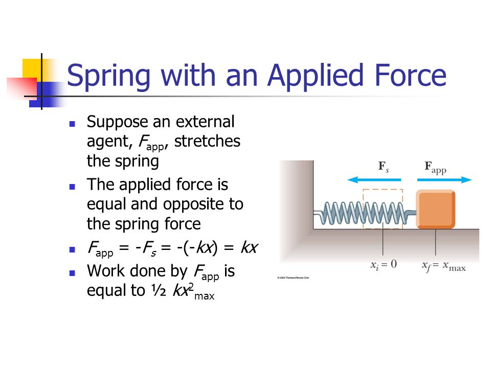 Spring with an Applied Force