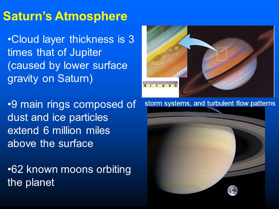 Saturn's Atmosphere Cloud layer thickness is 3 times that of Jupiter (caused by lower surface gravity on Saturn)
