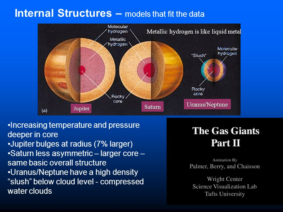 Internal Structures – models that fit the data