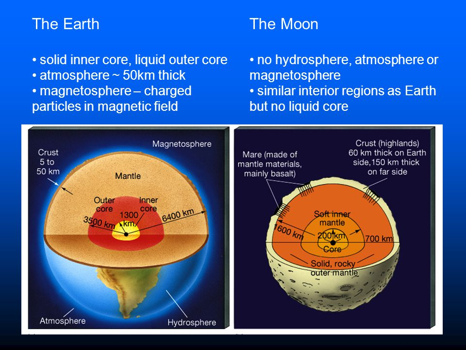 The Earth The Moon solid inner core, liquid outer core