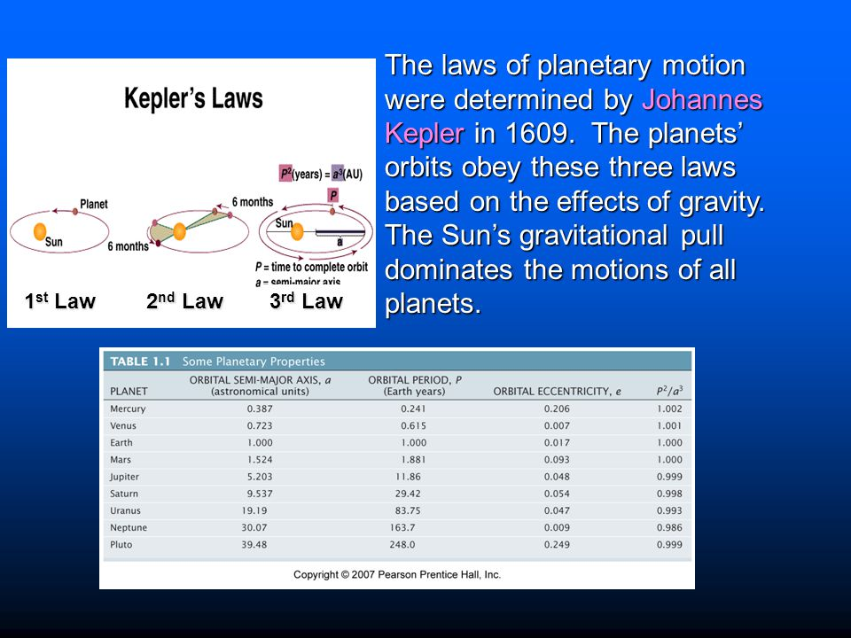 The laws of planetary motion were determined by Johannes Kepler in 1609. The planets' orbits obey these three laws based on the effects of gravity. The Sun's gravitational pull dominates the motions of all planets.