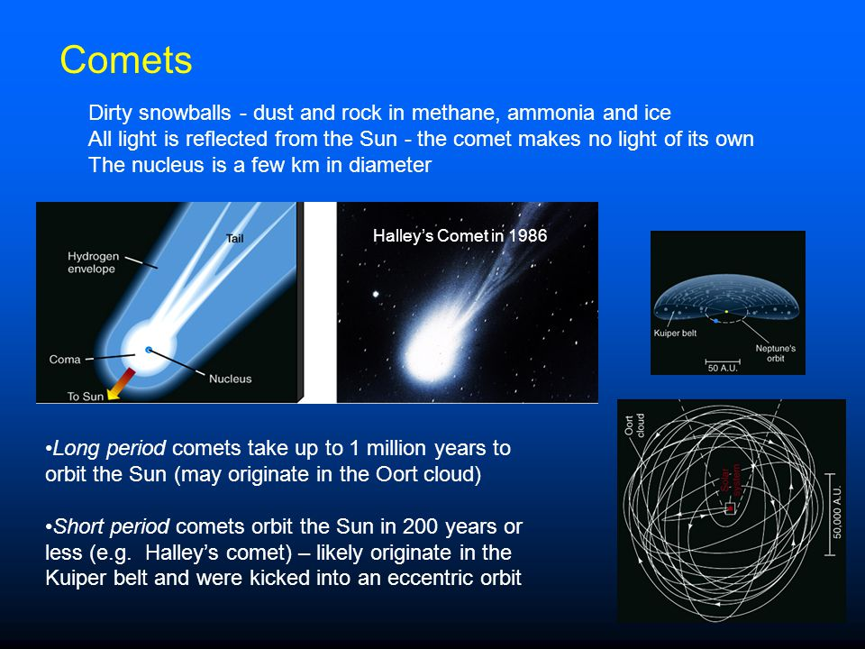 Comets Dirty snowballs - dust and rock in methane, ammonia and ice