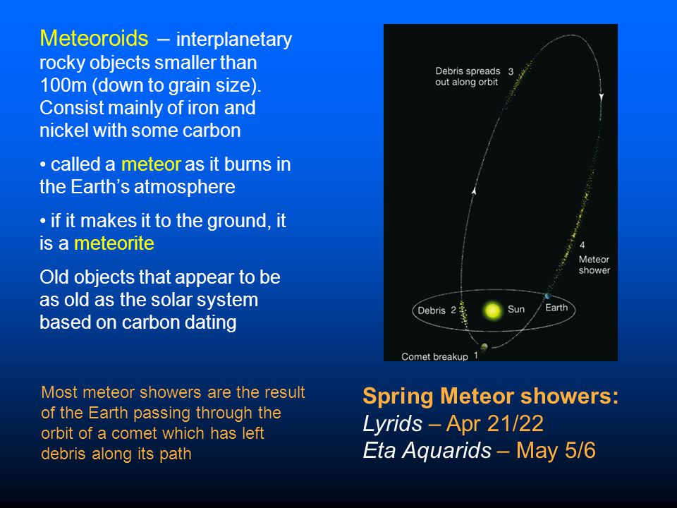 Spring Meteor showers: Lyrids – Apr 21/22 Eta Aquarids – May 5/6