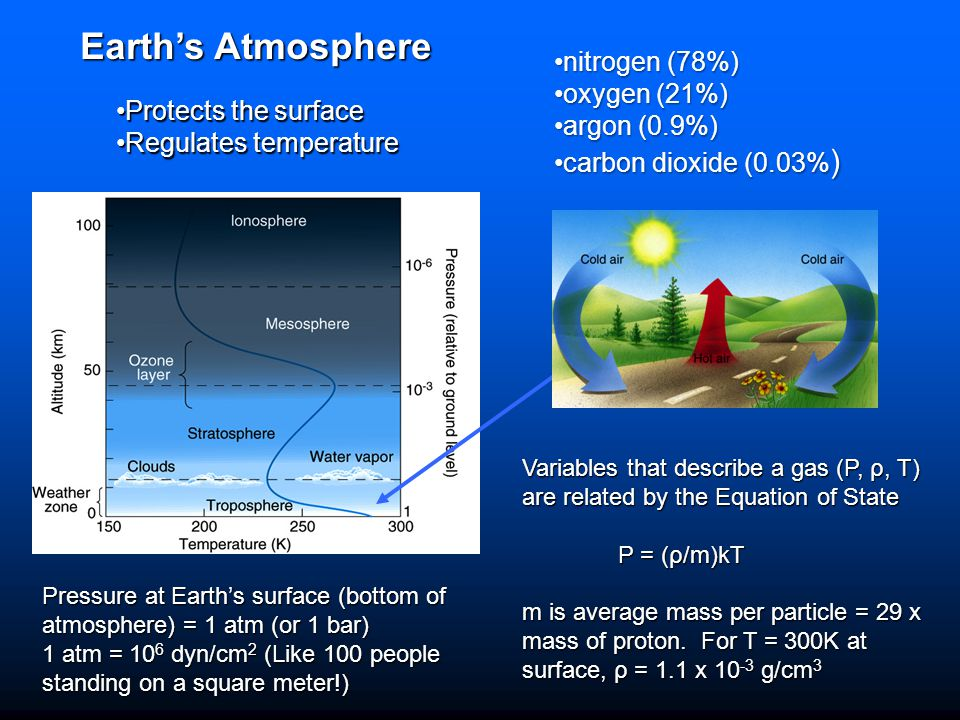 Earth's Atmosphere nitrogen (78%) oxygen (21%) argon (0.9%)