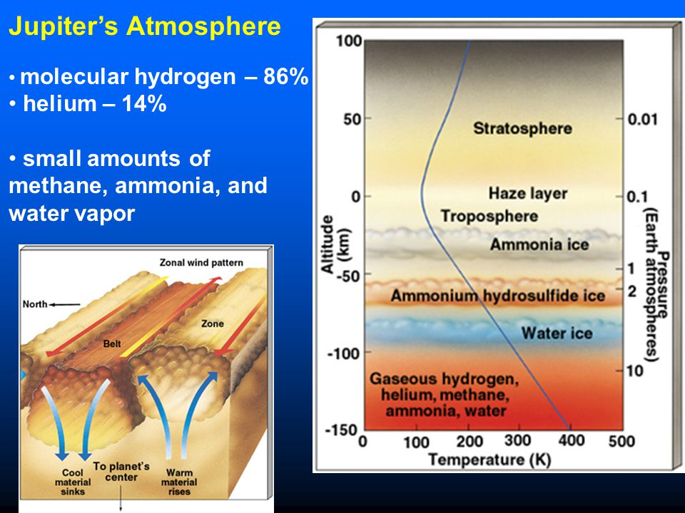 Jupiter's Atmosphere helium – 14%