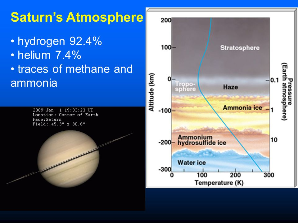 Saturn's Atmosphere hydrogen 92.4% helium 7.4%