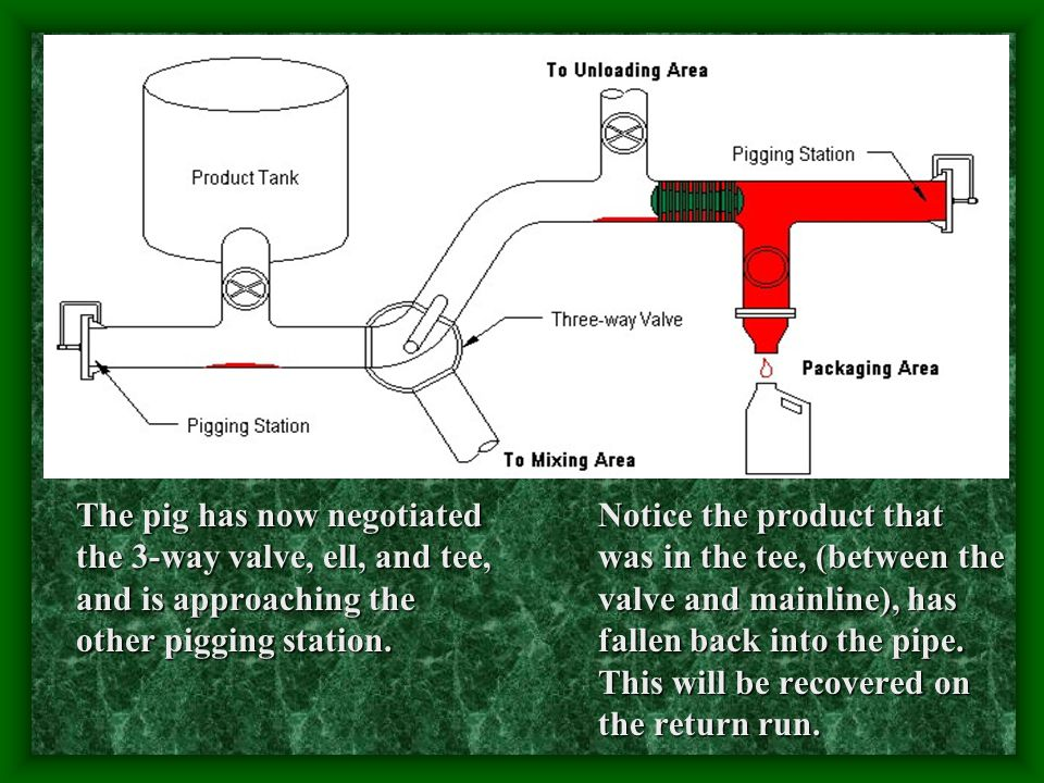 The pig has now negotiated the 3-way valve, ell, and tee, and is approaching the other pigging station.