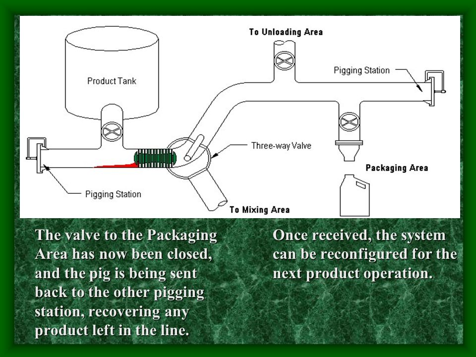 The valve to the Packaging Area has now been closed, and the pig is being sent back to the other pigging station, recovering any product left in the line.