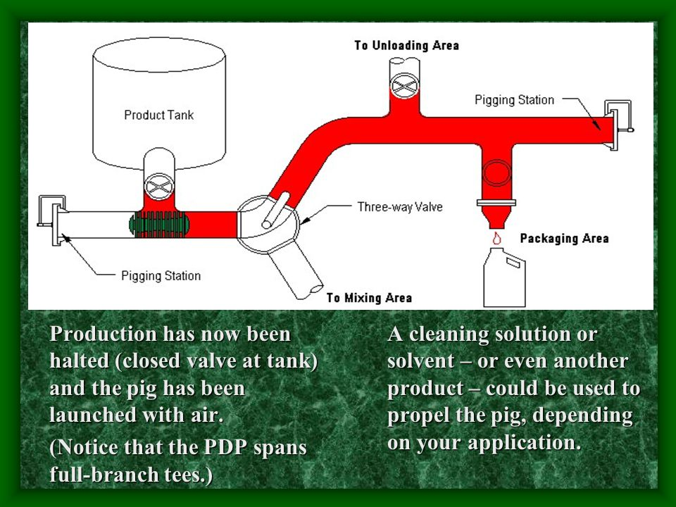Production has now been halted (closed valve at tank) and the pig has been launched with air. (Notice that the PDP spans full-branch tees.)