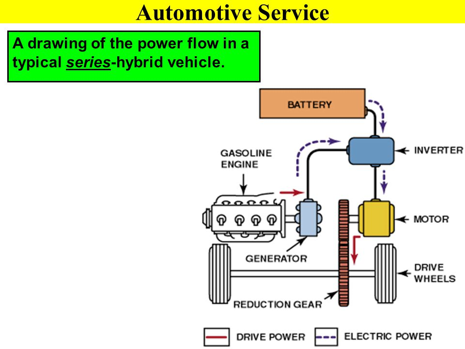 Automotive Service A drawing of the power flow in a typical series-hybrid vehicle.