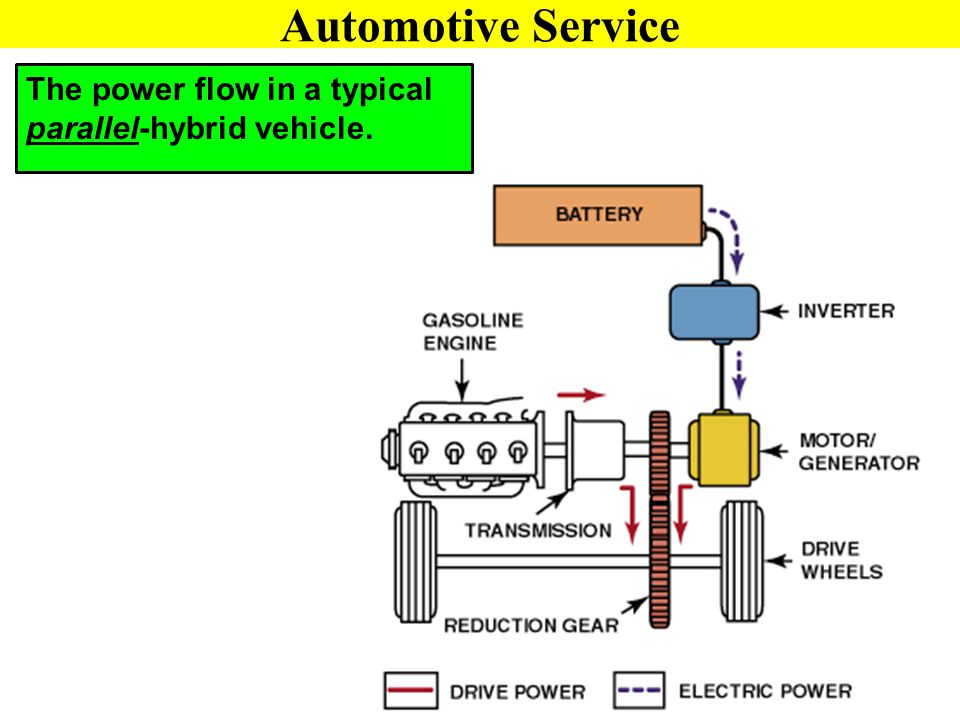 Automotive Service The power flow in a typical parallel-hybrid vehicle.