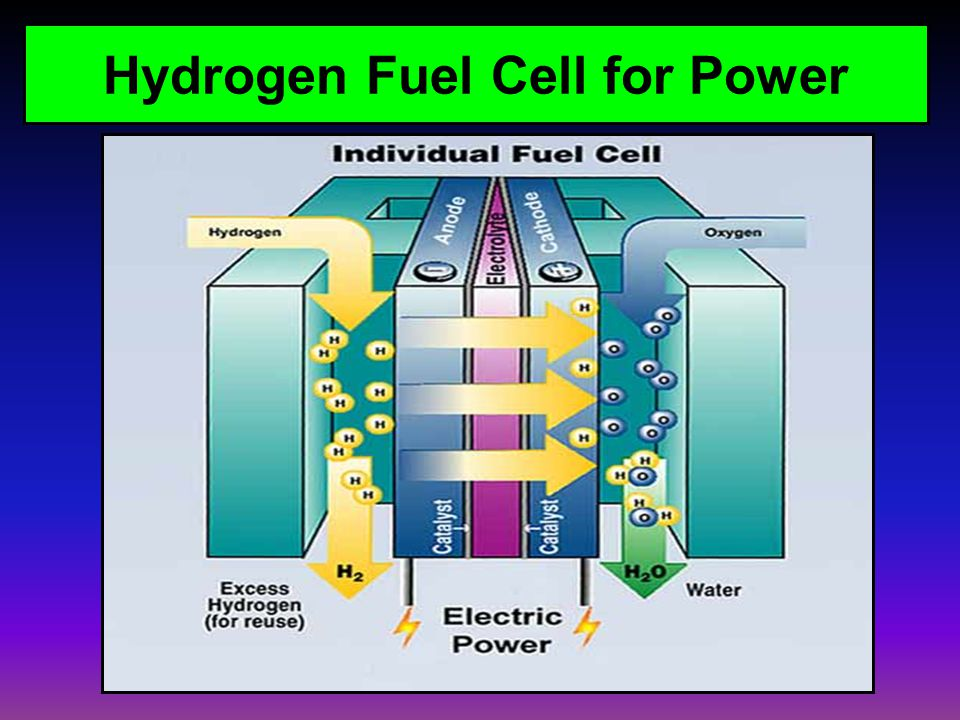 Hydrogen Fuel Cell for Power
