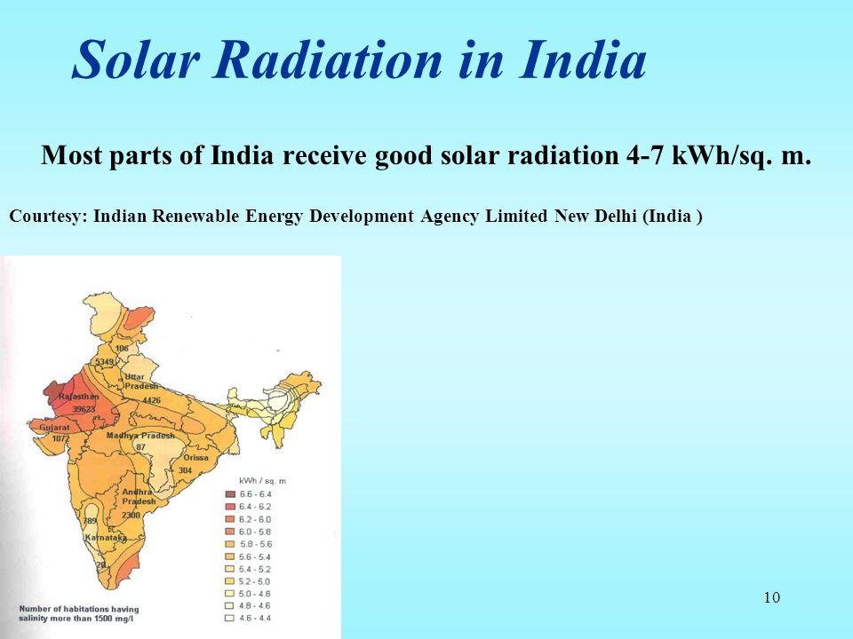 Solar Radiation in India