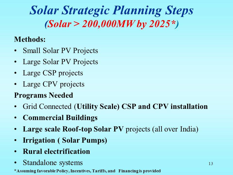 Solar Strategic Planning Steps (Solar > 200,000MW by 2025*)