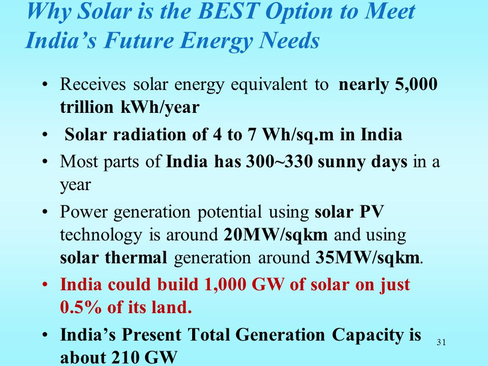 Why Solar is the BEST Option to Meet India's Future Energy Needs