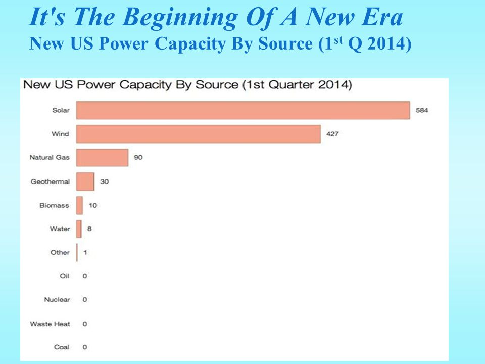 It s The Beginning Of A New Era New US Power Capacity By Source (1st Q 2014)
