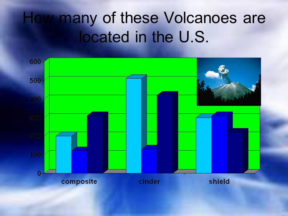 How many of these Volcanoes are located in the U.S.