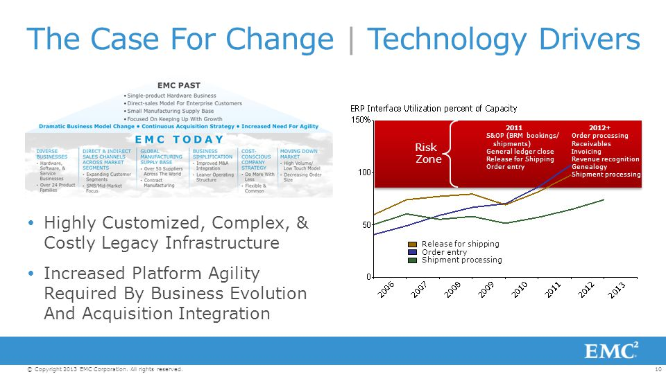 The Case For Change | Technology Drivers