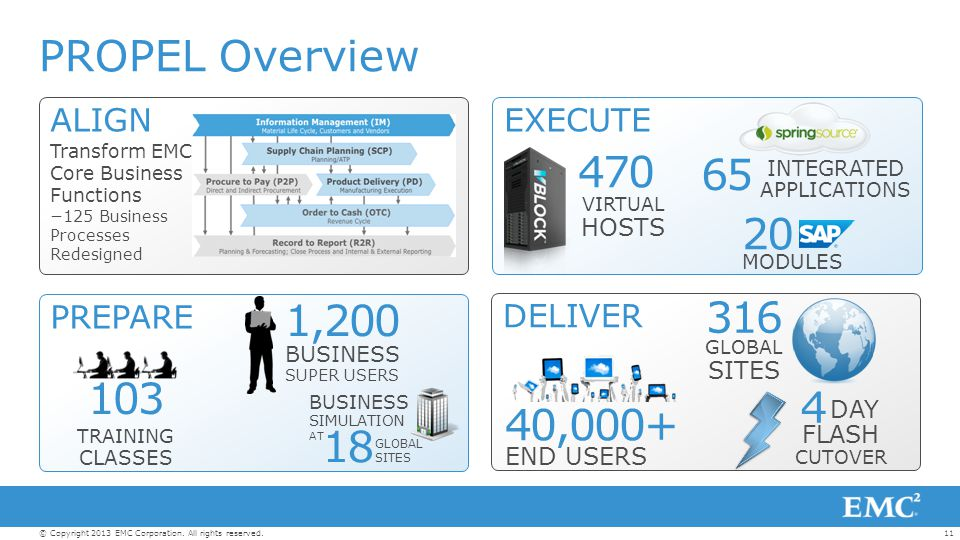 PROPEL Overview 470 65 20 1,200 316 103 4 40,000+ 18 ALIGN EXECUTE