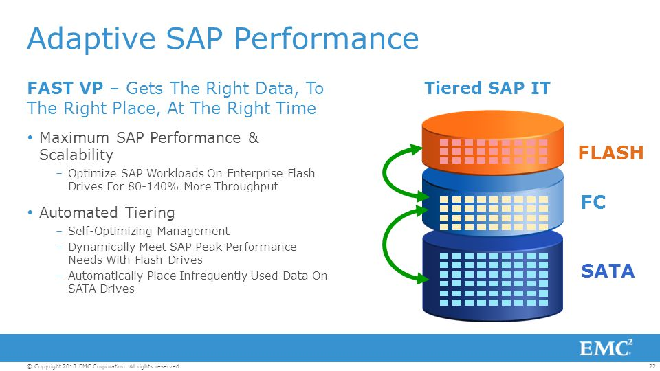 Adaptive SAP Performance