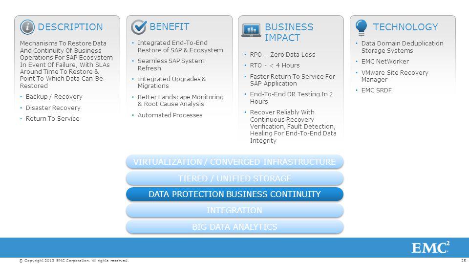 DESCRIPTION BENEFIT BUSINESS IMPACT TECHNOLOGY