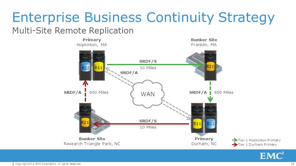 Enterprise Business Continuity Strategy