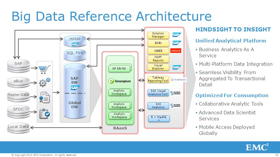 Big Data Reference Architecture