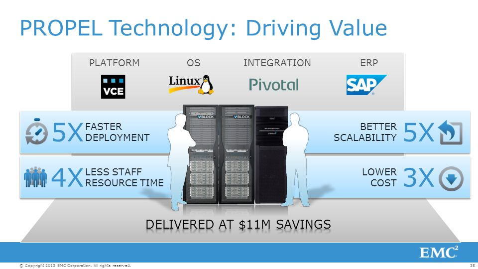 PROPEL Technology: Driving Value
