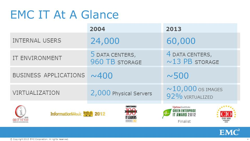 EMC IT At A Glance 24,000 60,000 ~400 ~500 5 DATA CENTERS,