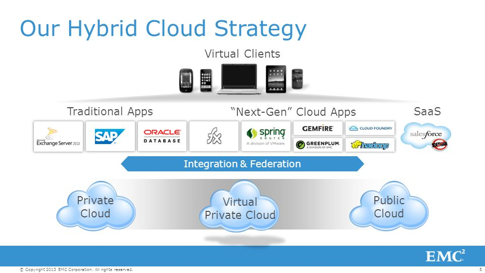 Our Hybrid Cloud Strategy