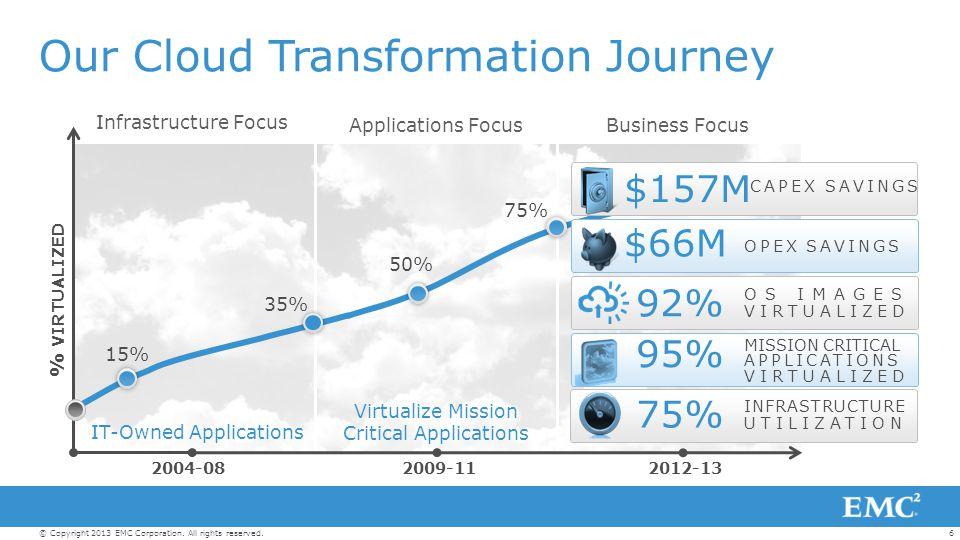 Our Cloud Transformation Journey