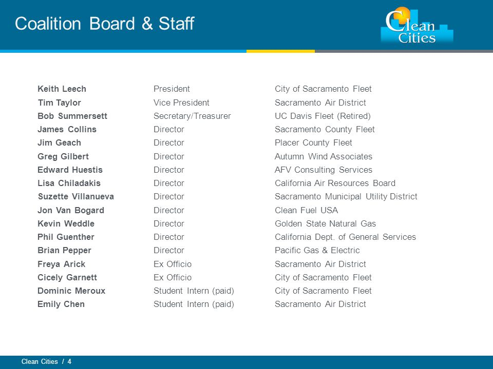 Coalition Board & Staff