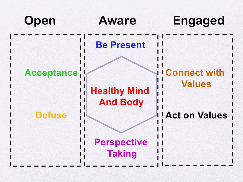 Open Aware Engaged Be Present Acceptance Connect with Values