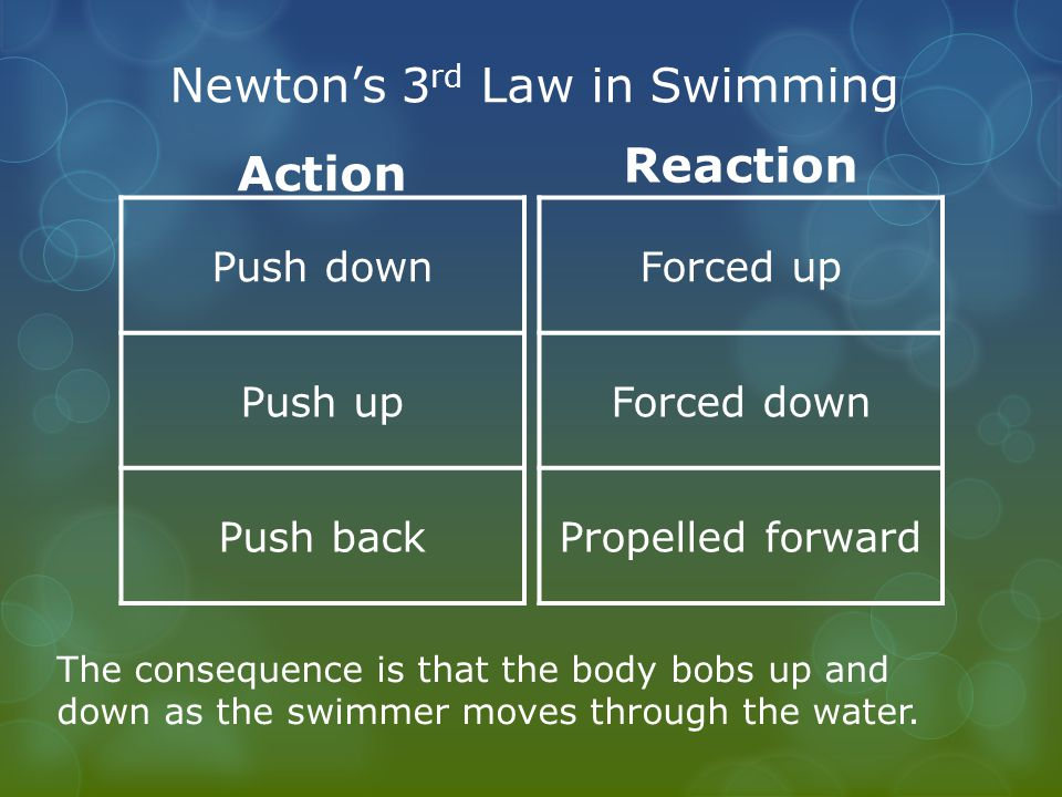Newton's 3rd Law in Swimming