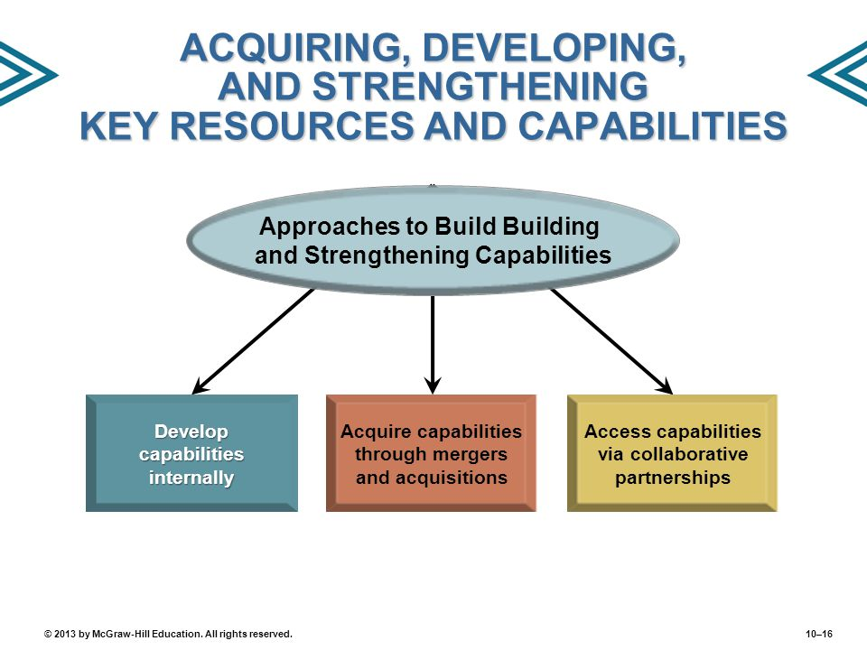 ACQUIRING, DEVELOPING, AND STRENGTHENING KEY RESOURCES AND CAPABILITIES