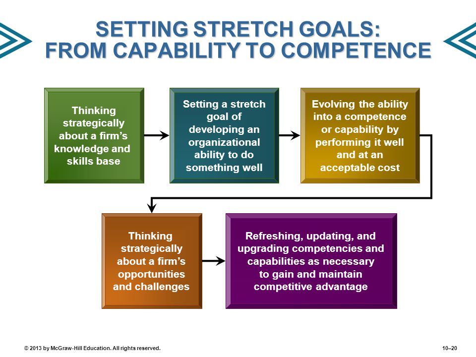 SETTING STRETCH GOALS: FROM CAPABILITY TO COMPETENCE