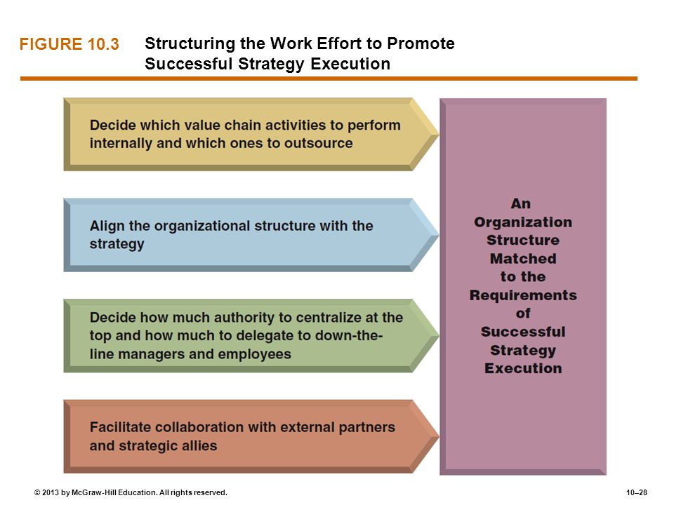 FIGURE 10.3 Structuring the Work Effort to Promote Successful Strategy Execution