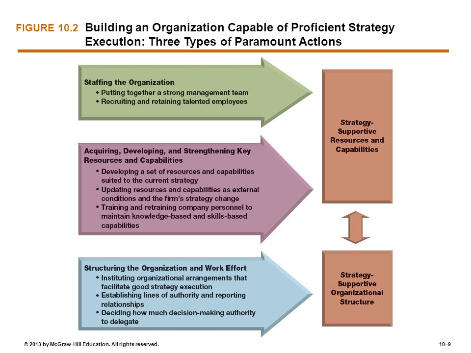 FIGURE 10.2 Building an Organization Capable of Proficient Strategy Execution: Three Types of Paramount Actions.