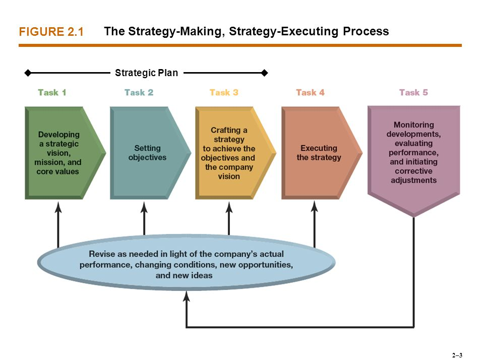 The Strategy-Making, Strategy-Executing Process