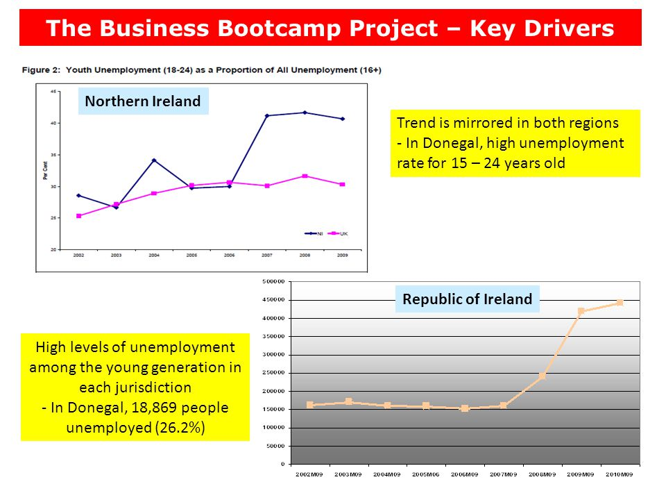 The Business Bootcamp Project – Key Drivers