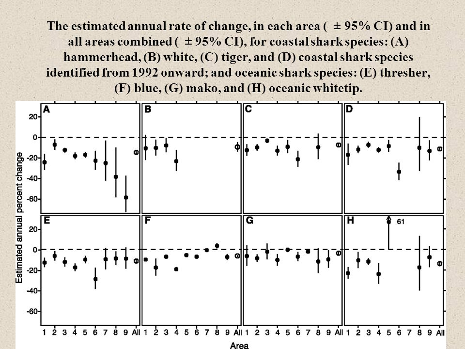 The estimated annual rate of change, in each area ( ± 95% CI) and in all areas combined ( ± 95% CI), for coastal shark species: (A) hammerhead, (B) white, (C) tiger, and (D) coastal shark species identified from 1992 onward; and oceanic shark species: (E) thresher, (F) blue, (G) mako, and (H) oceanic whitetip.