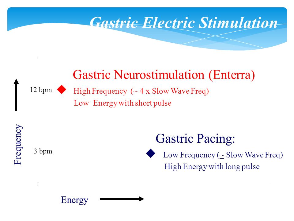 Gastric Electric Stimulation