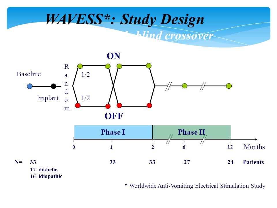WAVESS*: Study Design Multicenter double blind crossover