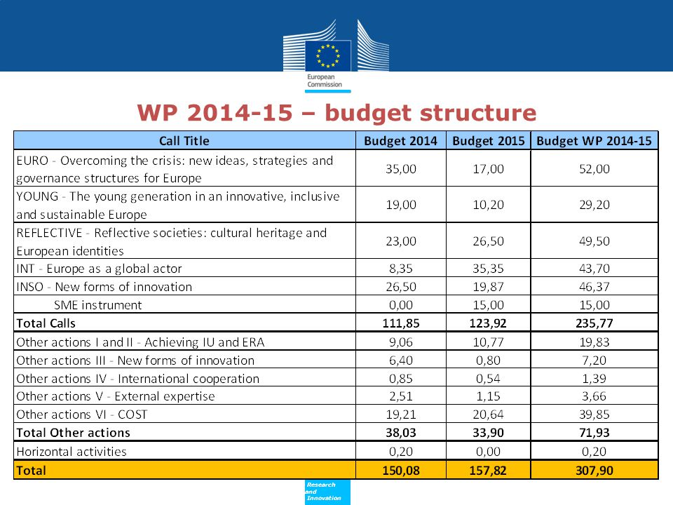 WP 2014-15 – budget structure
