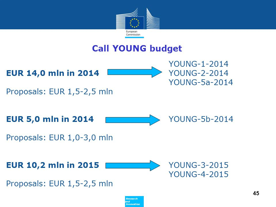 Call YOUNG budget