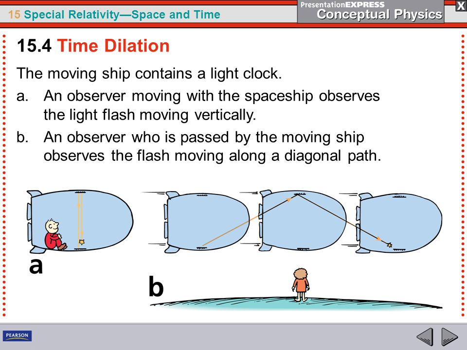 15.4 Time Dilation The moving ship contains a light clock.