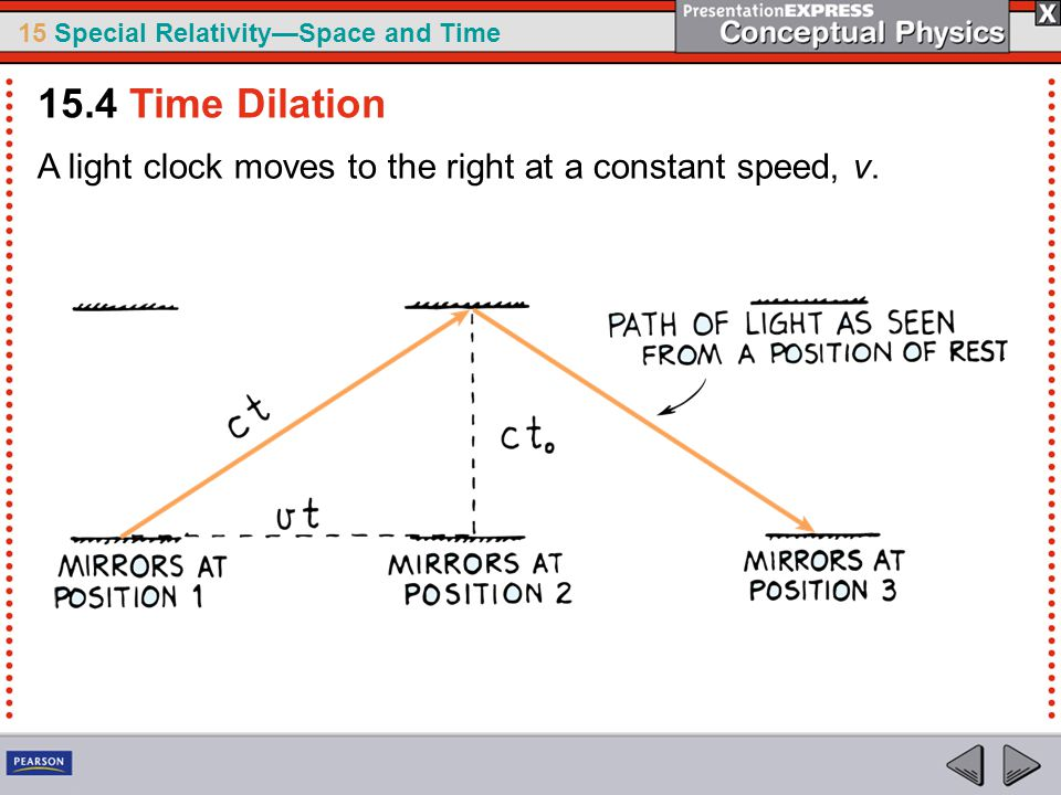 15.4 Time Dilation A light clock moves to the right at a constant speed, v.