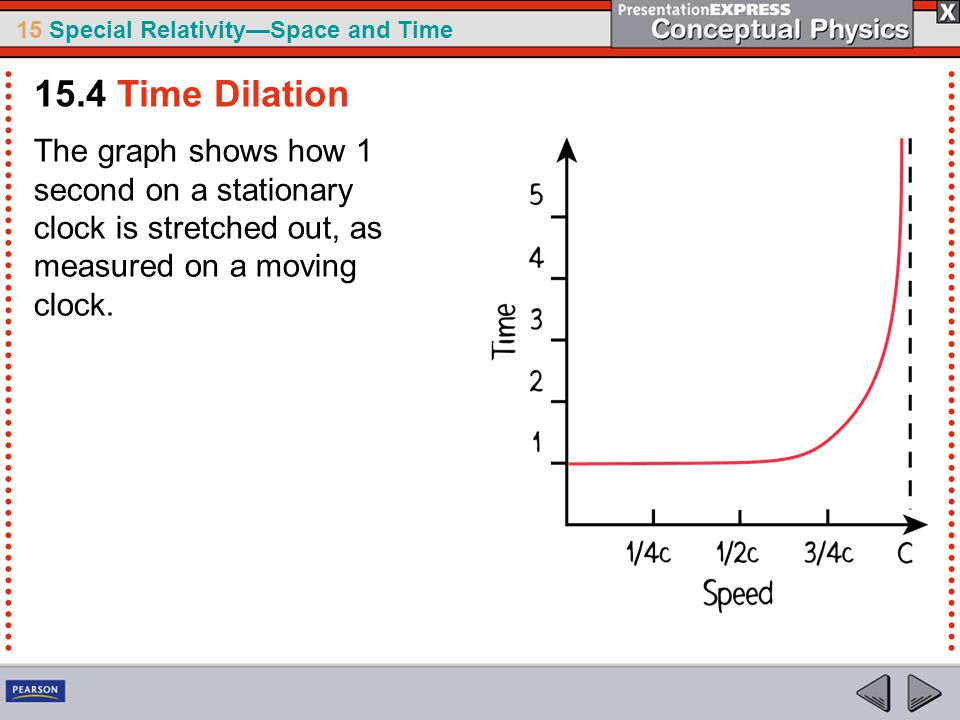 15.4 Time Dilation The graph shows how 1 second on a stationary clock is stretched out, as measured on a moving clock.